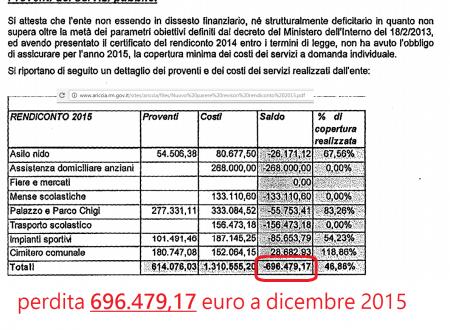 Comune #ARICCIA 696mila euro di perdita 2015? Premiamo con aumento 20mila euro annui #stipendi dei 100 dipendenti (retroattivi gennaio 2015) #aspettiamoifatti #Giottarelloinpratica