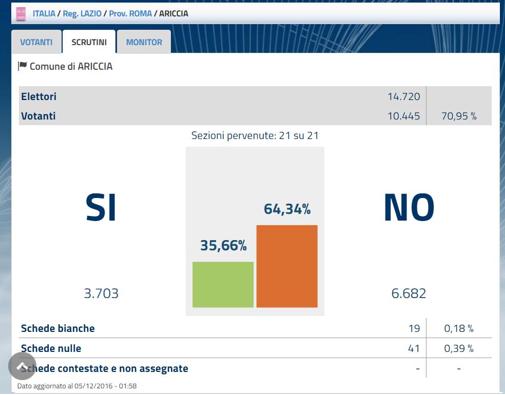 referendum-costit_ariccia-2016