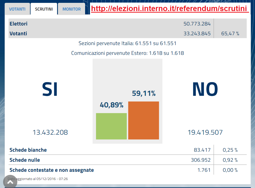referendum-costit_italia-2016