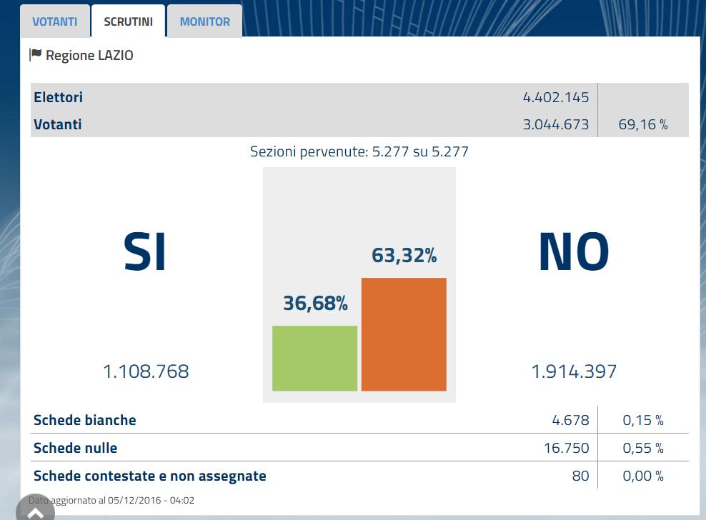 referendum-costit_lazio-2016