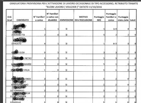 #trasparenza versus #privacyzero per i #Voucher comunali #Ariccia graduatoria #aspettiamoifatti #giottarelloinpratica