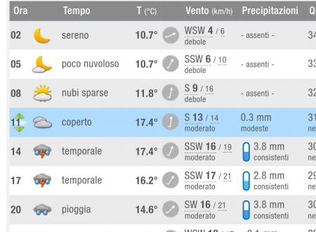 Meteo #Ariccia #22ottobre piogge abbondanti