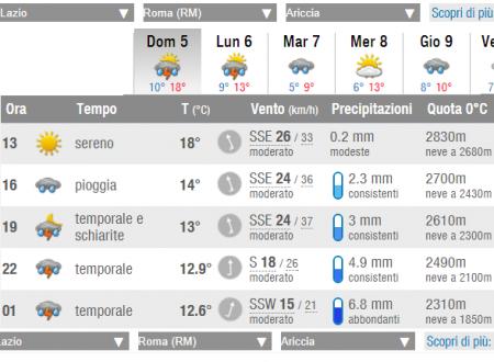 #sapevatelo allerta meteo gialla #Ariccia #5novembre  #aricciaPalese #aspettiamoifatti #giottarelloinpratica #RipuliAmoAriccia