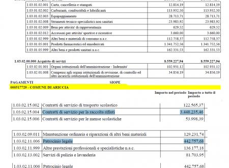 #Ariccia in 10 mesi spesi oltre 19_MLN_euro #aspettiamoiFATTI  #giottarelloinPratica
