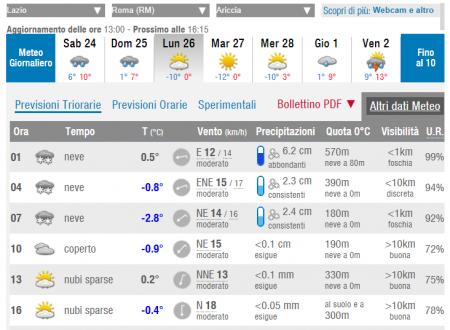 #sapevatelo #Ariccia 2018 #neve allerta meteo gialla per possibili precipitazioni nevose
